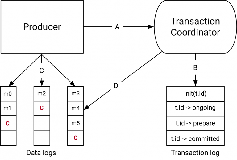 Transactions in Apache Kafka
