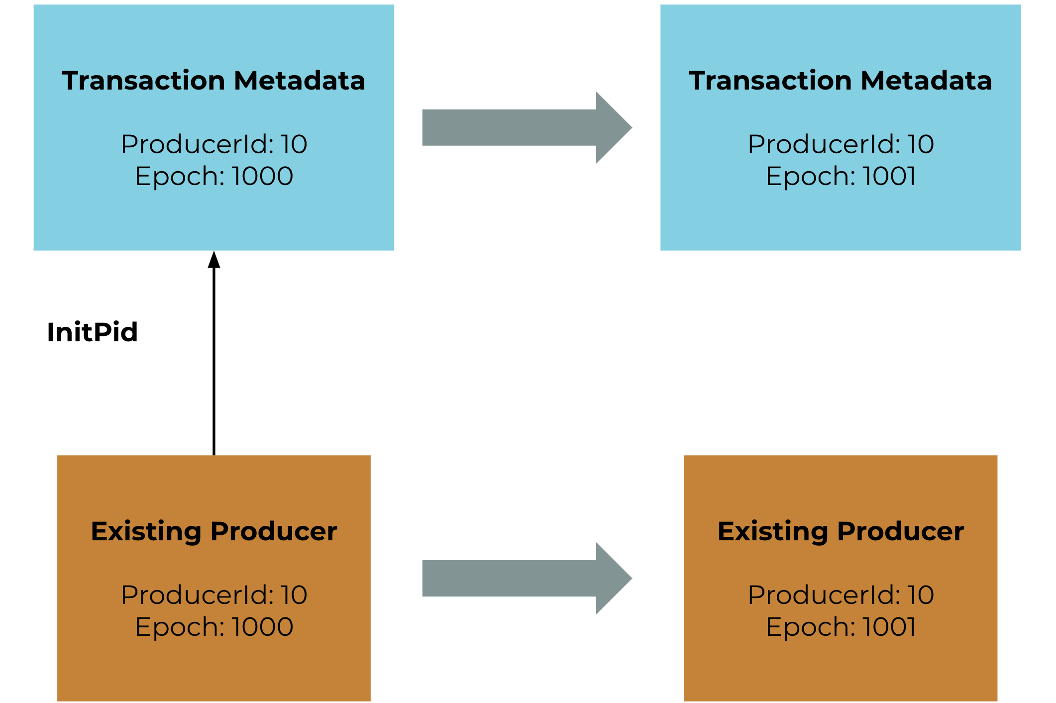 Transaction Metadata | Existing Producer