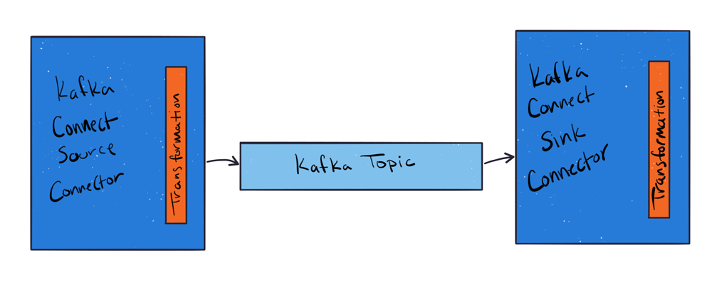 Kafka Connect Source Connector | Transformation ➝ Kafka Topic ➝ Kafka Connect Sink Connector | Transformation