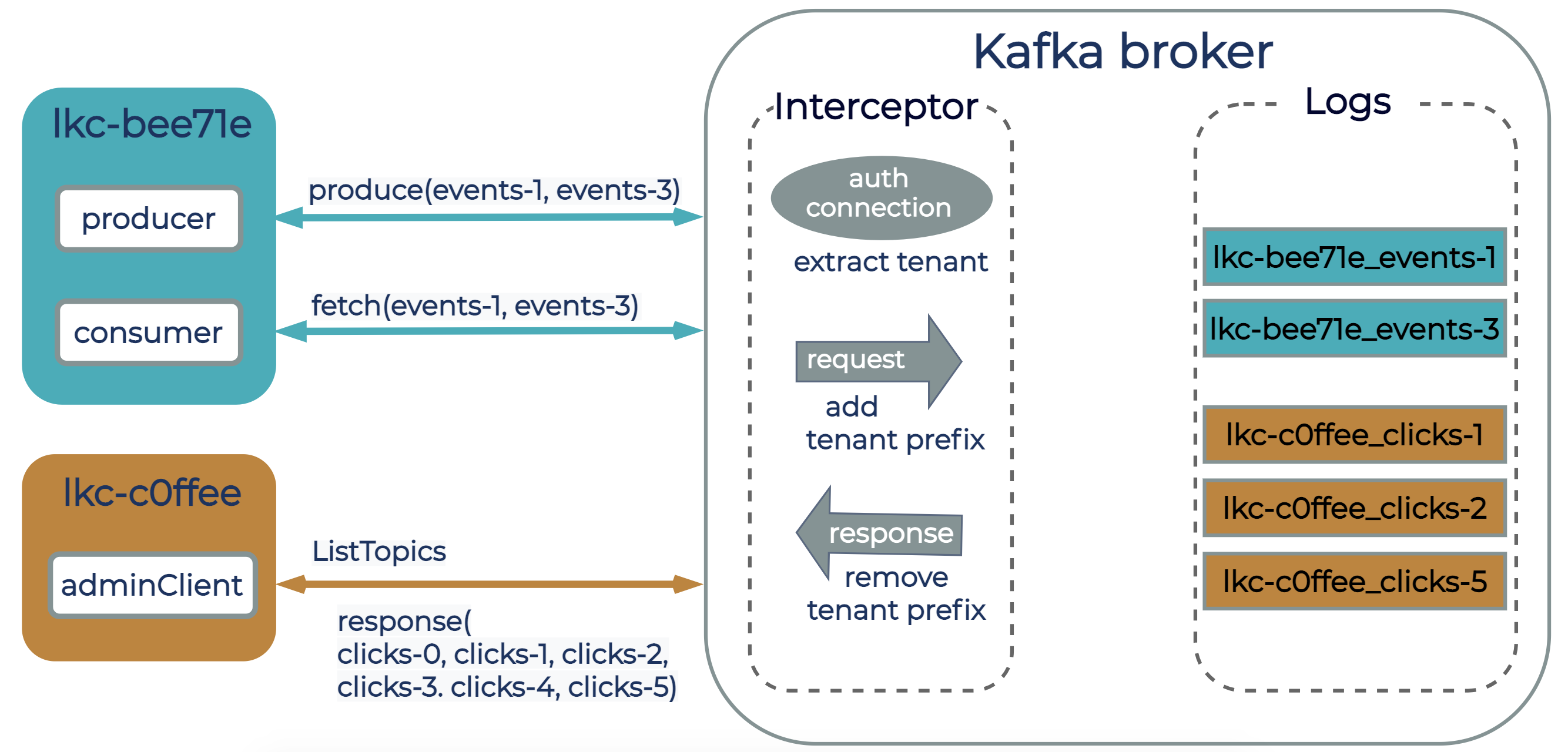Two logical clusters, lkc-bee71e and lkc-c0ffee, with clients connected to a Kafka broker in Confluent Cloud