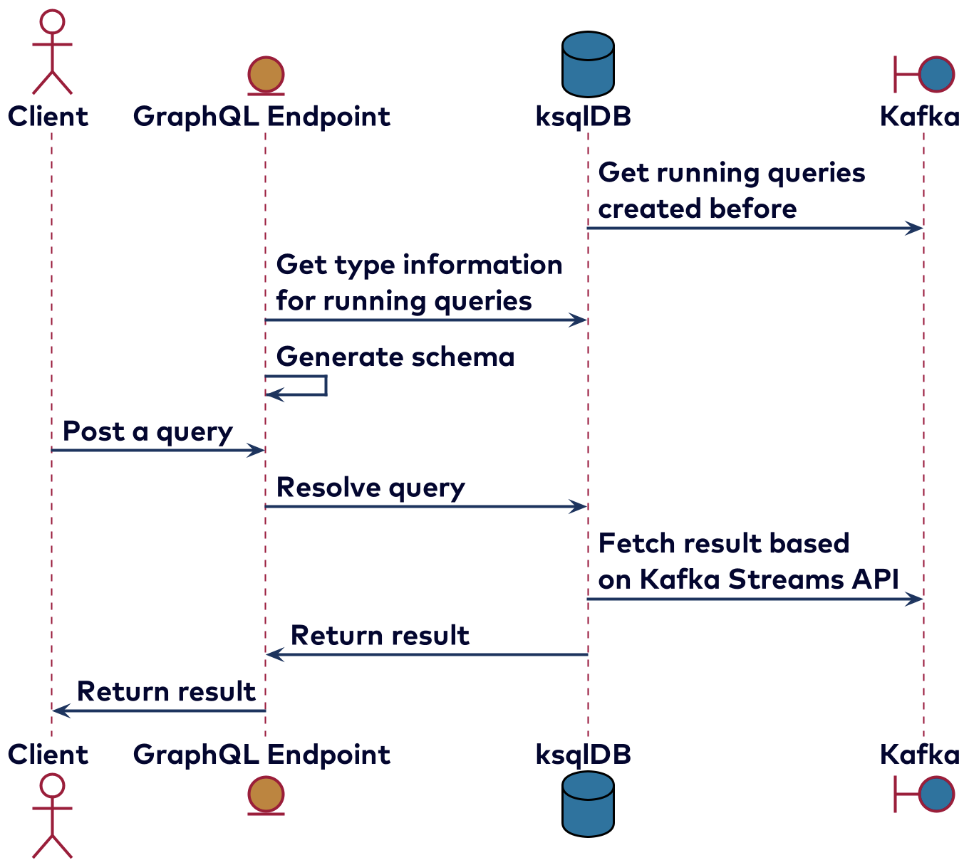 Implementing queries
