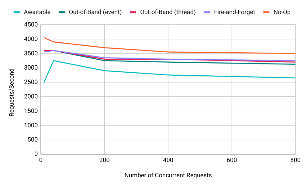 x-axis: Number of Concurrent Requests | y-axis: Requests/Second