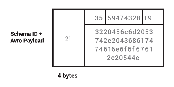 Schema ID + Avro Payload | 4 Bytes