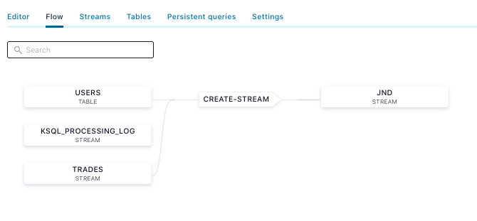 Visible data flow in Confluent Cloud