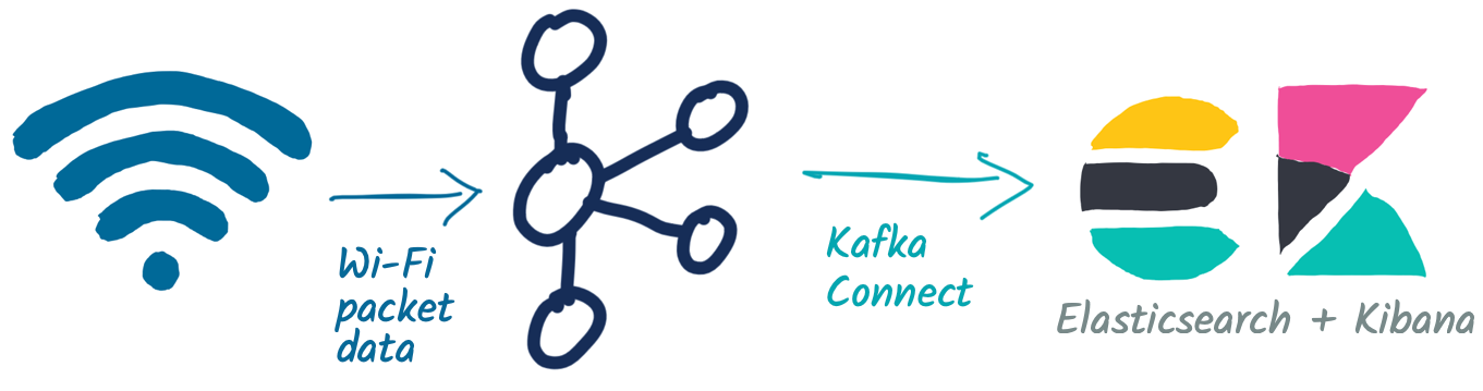 Wi-Fi packet data ➝ Kafka ➝ Kafka Connect ➝ Elasticsearch + Kibana