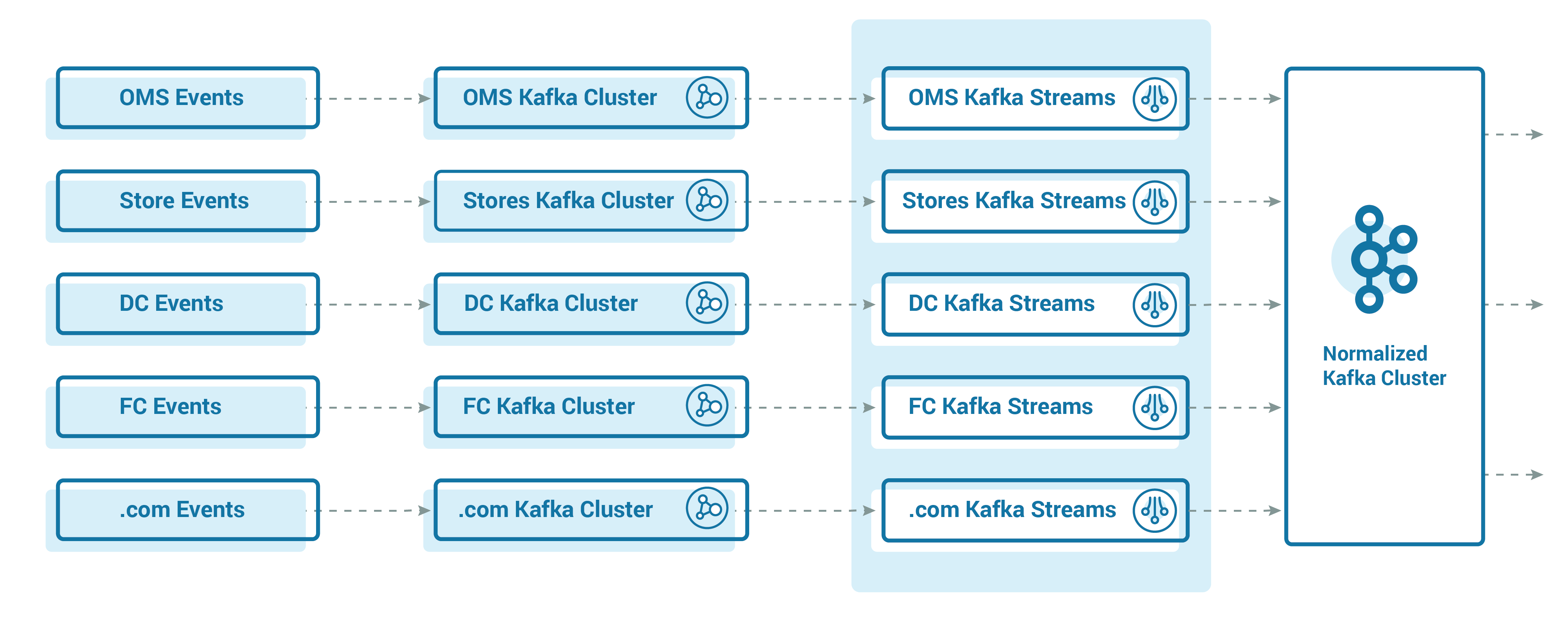 Events ➝ Kafka Cluster ➝ Kafka Streams ➝ Normalized Kafka Cluster