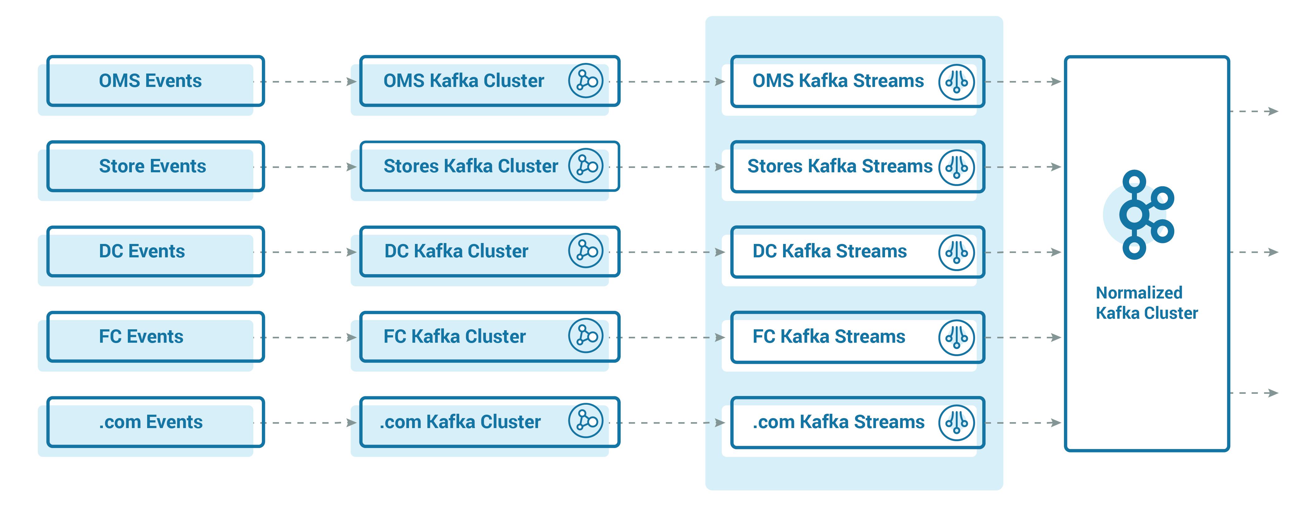 Events ➝ Kafka Cluster ➝ Kafka Streams ➝ Normalized Kafka Cluster