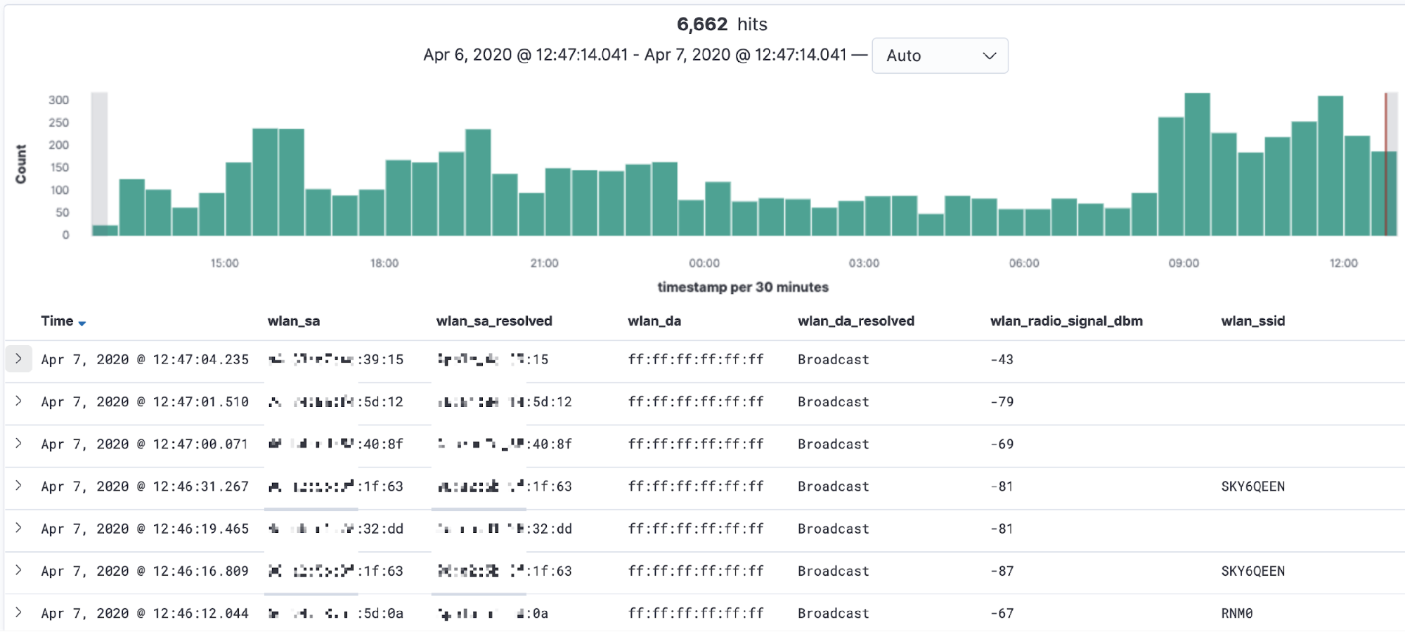 Kibana: 6,662 hits