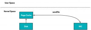 Sendfile system call